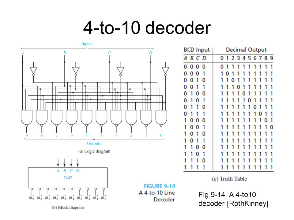 4-to-10 decoder Fig 9-14. A 4-to10 decoder [RothKinney]